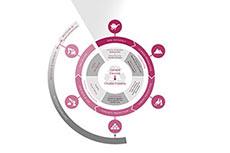 A circular economy