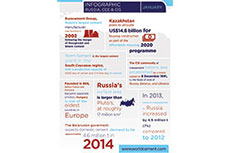 Cement factsheet: Russia, CEE and CIS