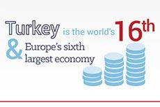 Cement factsheet: Turkey