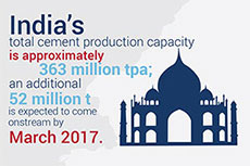 Cement factsheet: India and South Asia's cement industry