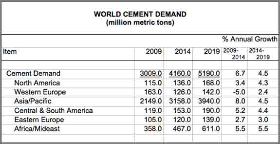 Cement Rate In Pakistan Today 2019 - Rating Walls